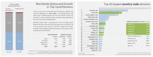 rapport 3e trimestre CENTR marché des noms de domaine