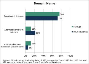 domain_name_2015