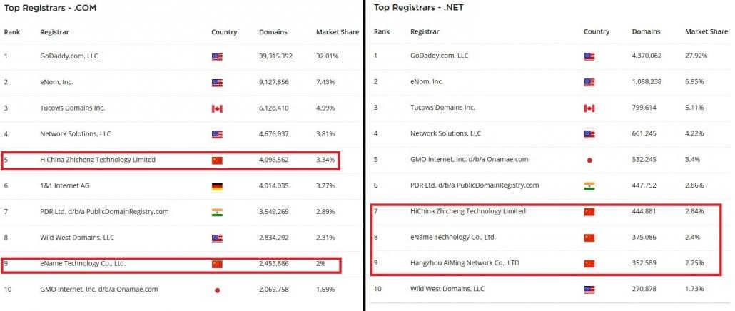 stats noms de domaine en .com et .net en chine