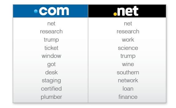 Mots-clés composant un nom de domaine en mai 2016