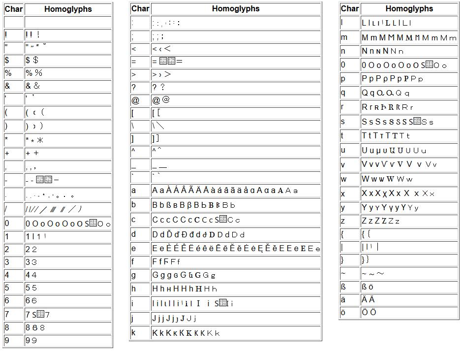 exemple de caractères utilisés en script spoofing