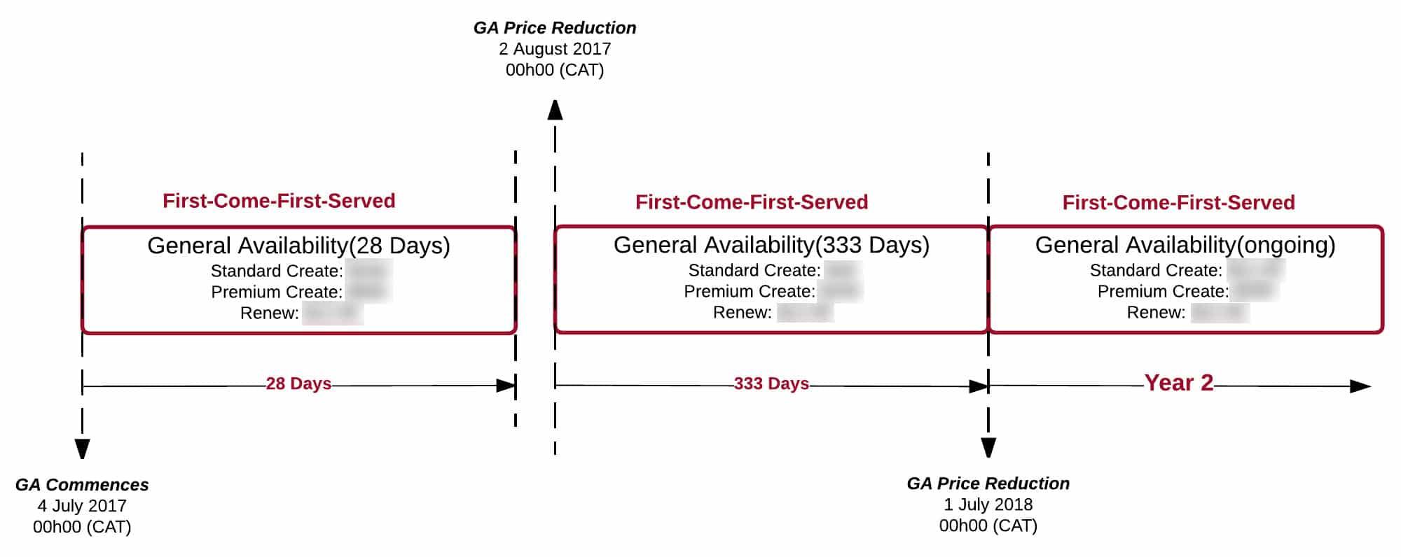 3 phases de lancement pour l'ouverture générale des noms de domaine .AFRICA